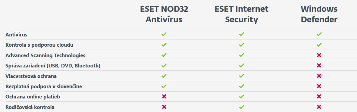 Windows Defender versus ESET